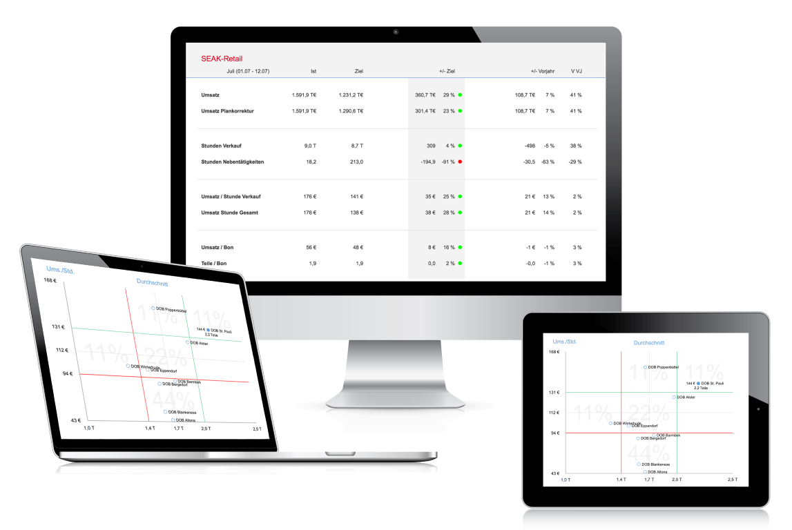 Performance Management Endgeräte | SEAK Software GmbH