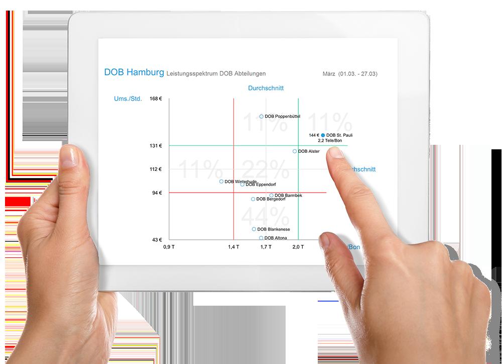 Performance Management im Einzelhandel | SEAK Software GmbH