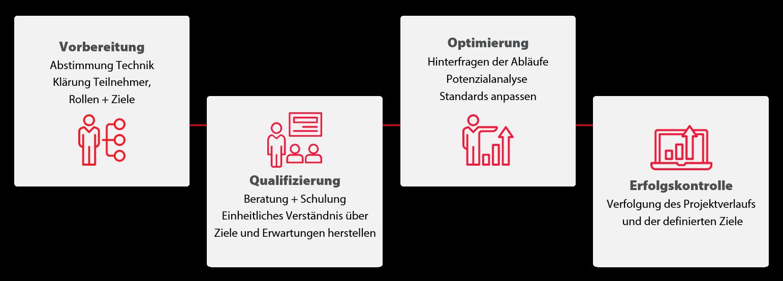 Veränderungsprozess | www.seak.de